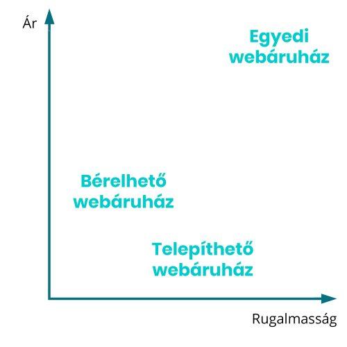 egyedi_vs_berelhető